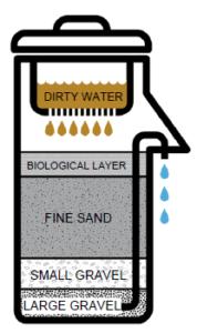 Ohorizons_Concrete_BioSand_Filter